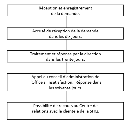 procedure traitement plaintes